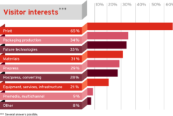 Visitor interests: 65% Print, 34% Packaging Production…